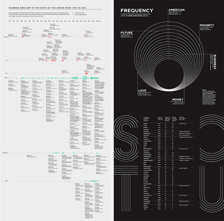 Visualizations by Tian Yu and Daniel Frumhoff.